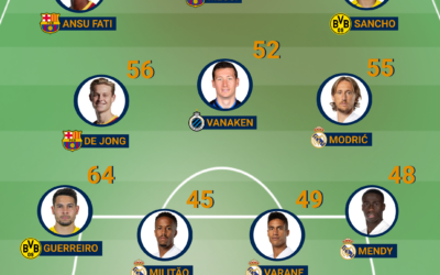 Team of the Week – Champions League round #1