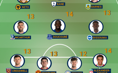 Team of the Week – Premier League #15