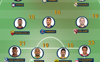 Team of the Week – Europe #21