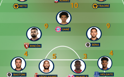 Team of the Week – Europe #20