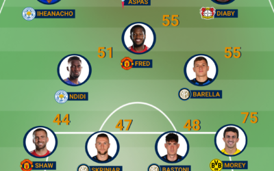 Team of the Week – Europe #25